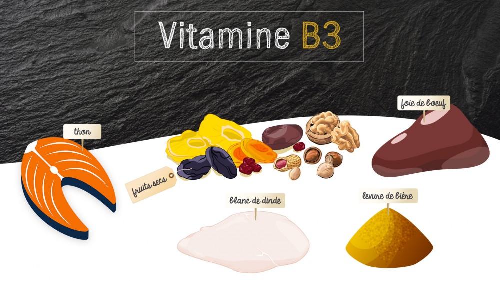 Vitamine b3 pp ou niacine quels sont les aliments riches en niacine une vid o nutrition - A quoi sert le magnesium ...