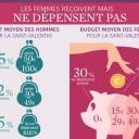 budget femme